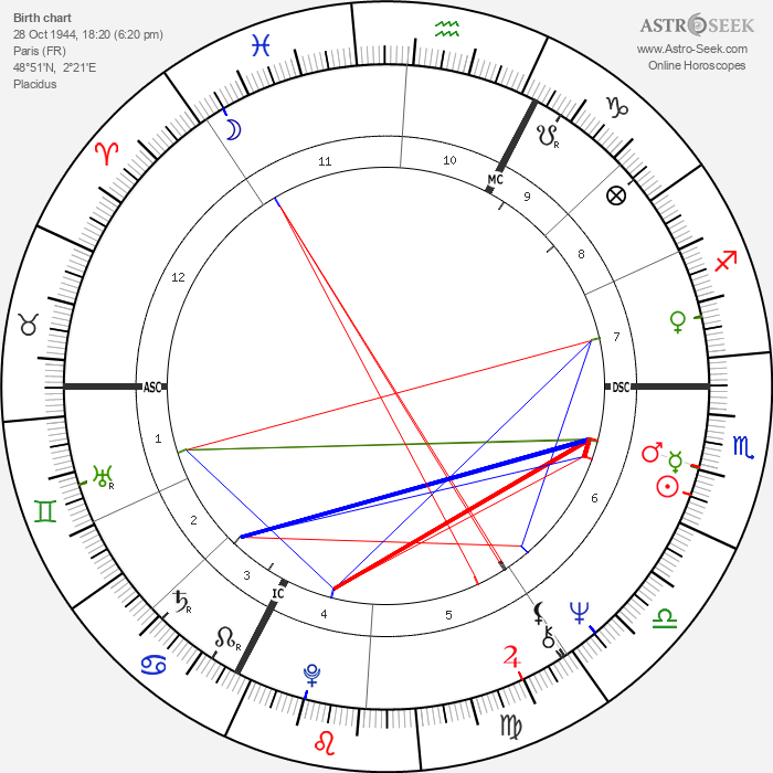 Coluche - Astrology Natal Birth Chart