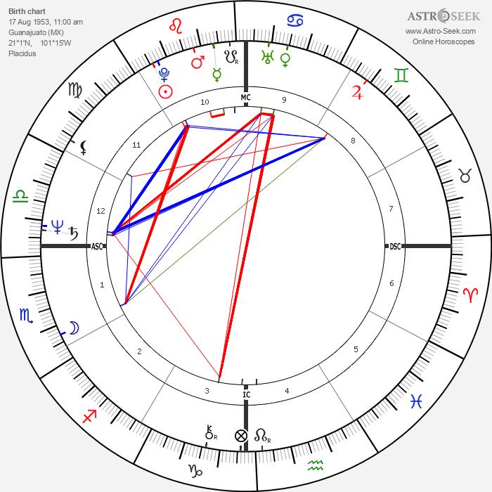 Columba Bush - Astrology Natal Birth Chart