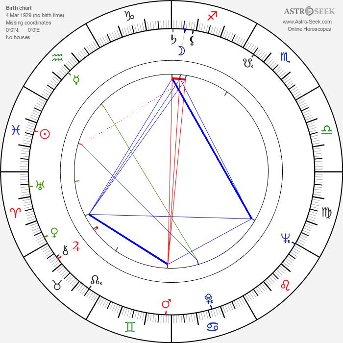 Columba Domínguez - Astrology Natal Birth Chart