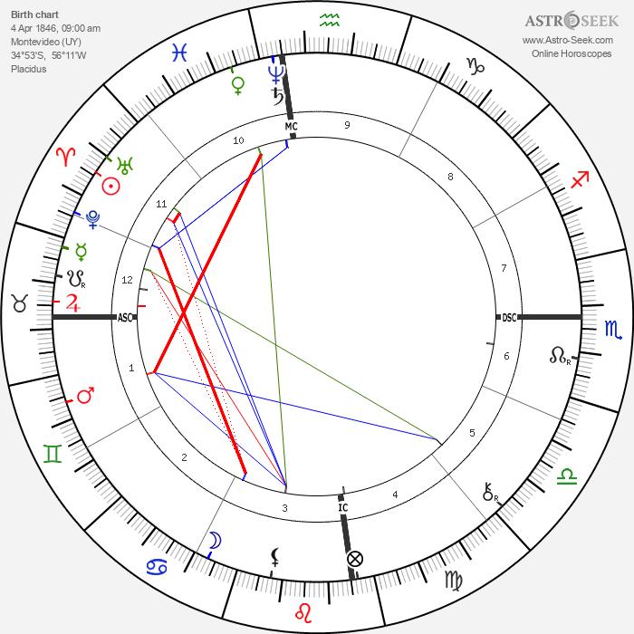 Comte de Lautréamont - Astrology Natal Birth Chart
