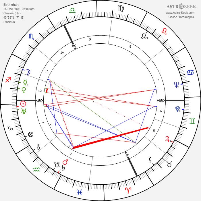 Comte Pierre de Leusse - Astrology Natal Birth Chart