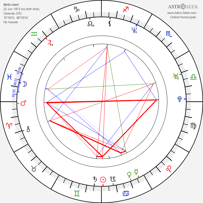 Concetta Lo Dolce - Astrology Natal Birth Chart