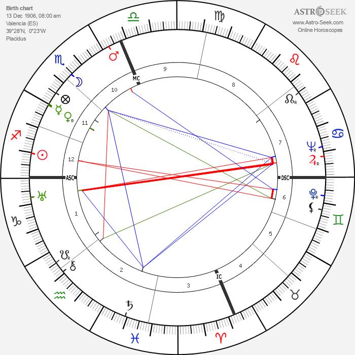 Concha Piquer - Astrology Natal Birth Chart