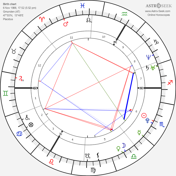 Conchita Wurst - Astrology Natal Birth Chart