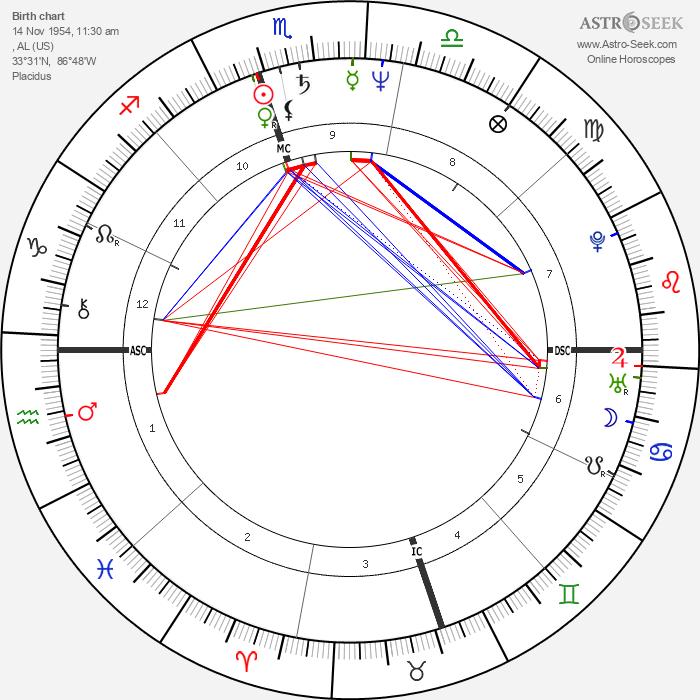 Condoleezza Rice - Astrology Natal Birth Chart