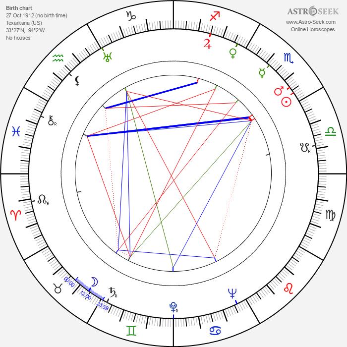 Conlon Nancarrow - Astrology Natal Birth Chart