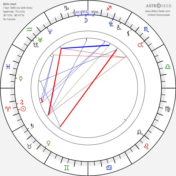 Conner Rayburn - Astrology Natal Birth Chart