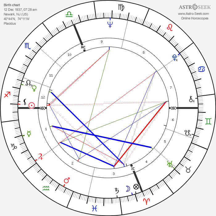 Connie Francis - Astrology Natal Birth Chart