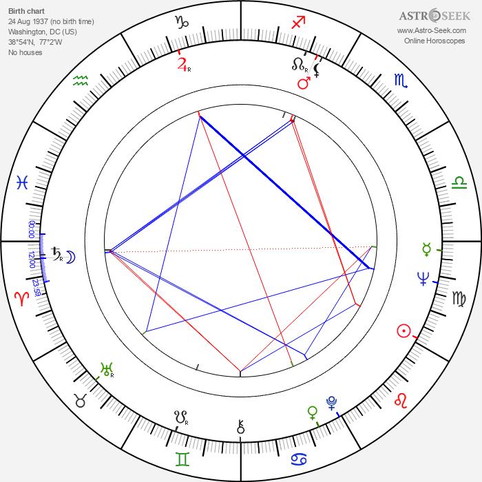 Connie Mason - Astrology Natal Birth Chart