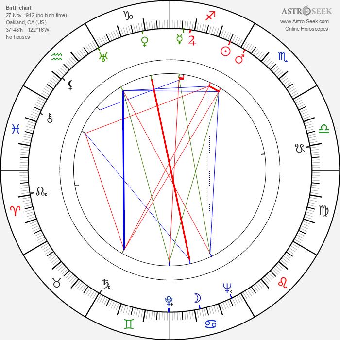 Connie Sawyer - Astrology Natal Birth Chart
