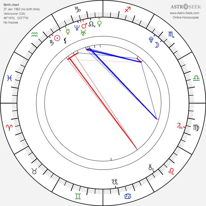 Connor Widdows - Astrology Natal Birth Chart