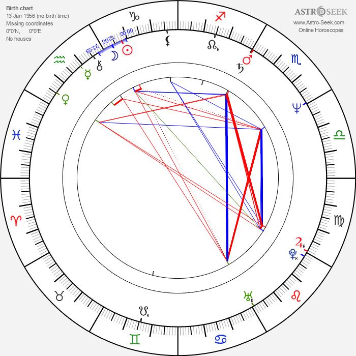 Conor O'Farrell - Astrology Natal Birth Chart