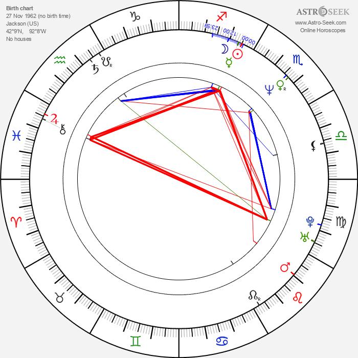 Conrad Anker - Astrology Natal Birth Chart