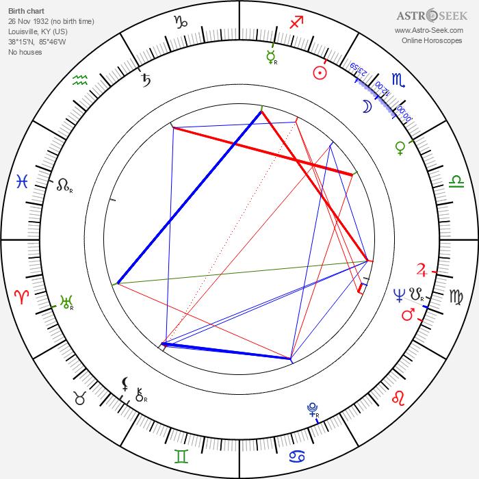 Conrad Bachmann - Astrology Natal Birth Chart