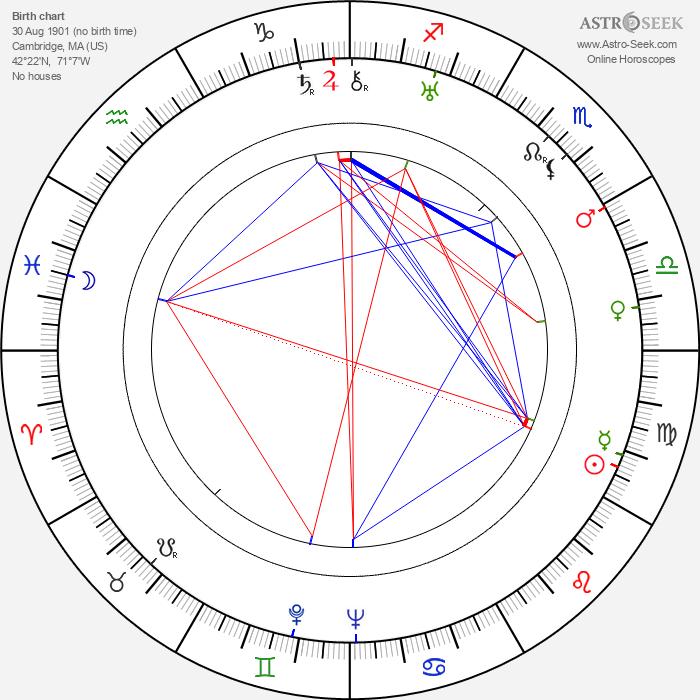 Conrad Salinger - Astrology Natal Birth Chart