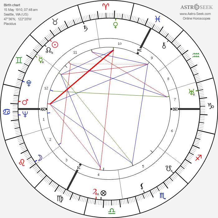 Constance Cummings - Astrology Natal Birth Chart