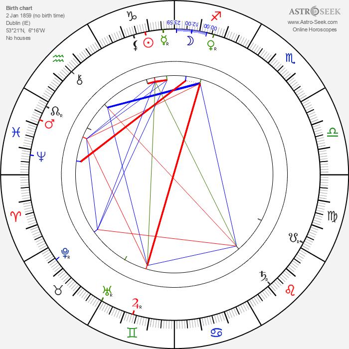 Constance Lloyd - Astrology Natal Birth Chart
