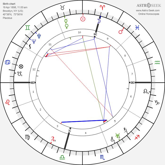 Constance Talmadge - Astrology Natal Birth Chart