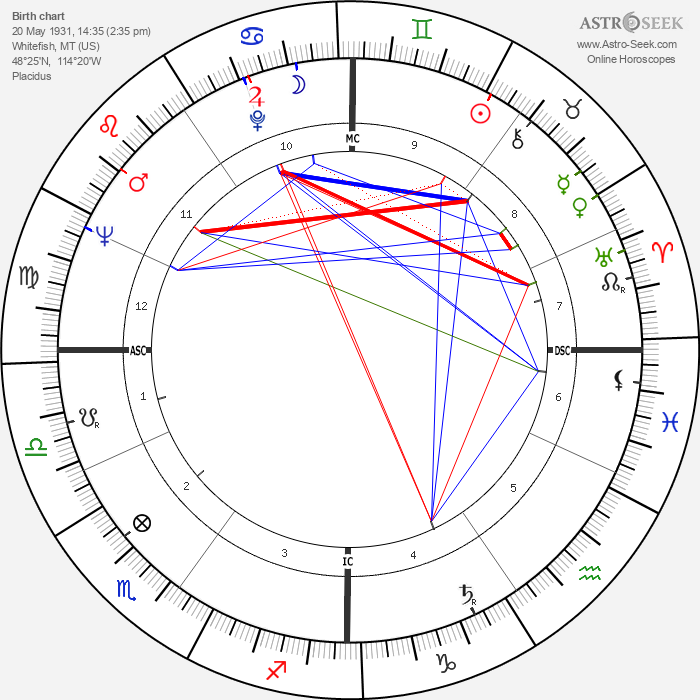 Constance Towers - Astrology Natal Birth Chart