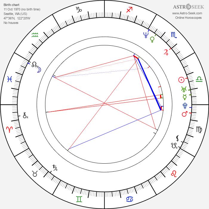 Constance Zimmer - Astrology Natal Birth Chart