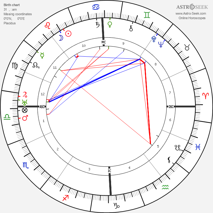 Constant Permeke - Astrology Natal Birth Chart