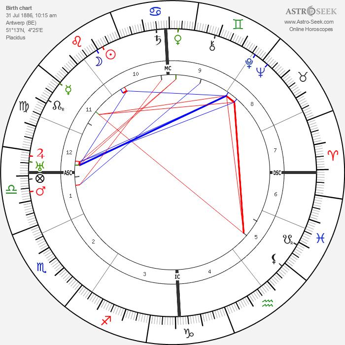 Constant Permeke - Astrology Natal Birth Chart