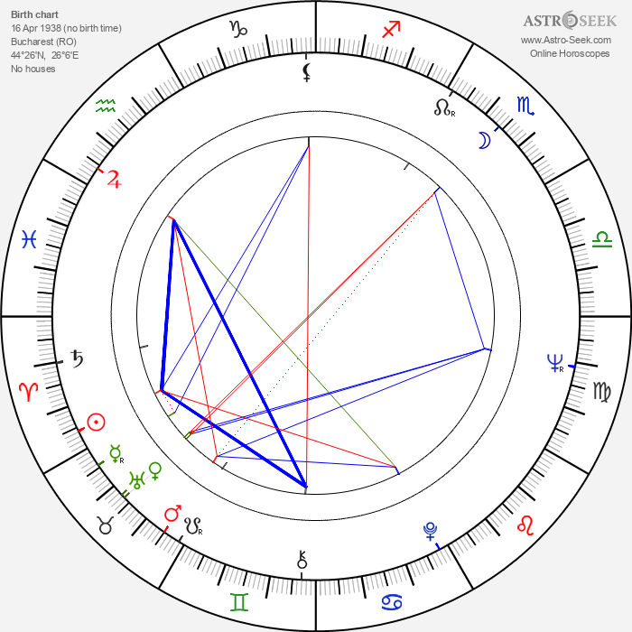 Constantin Baltaretu - Astrology Natal Birth Chart