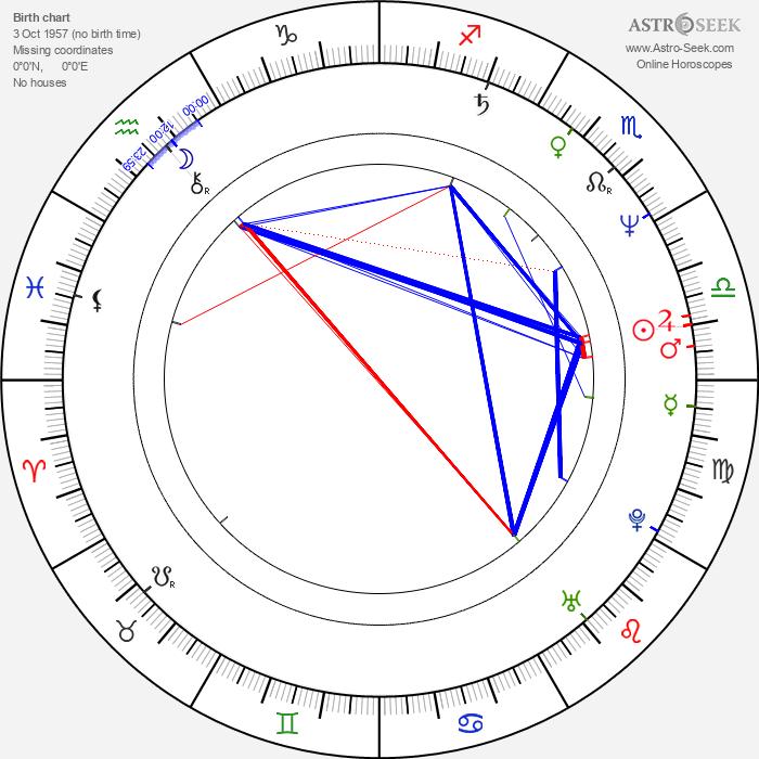 Constantin Chiriac - Astrology Natal Birth Chart