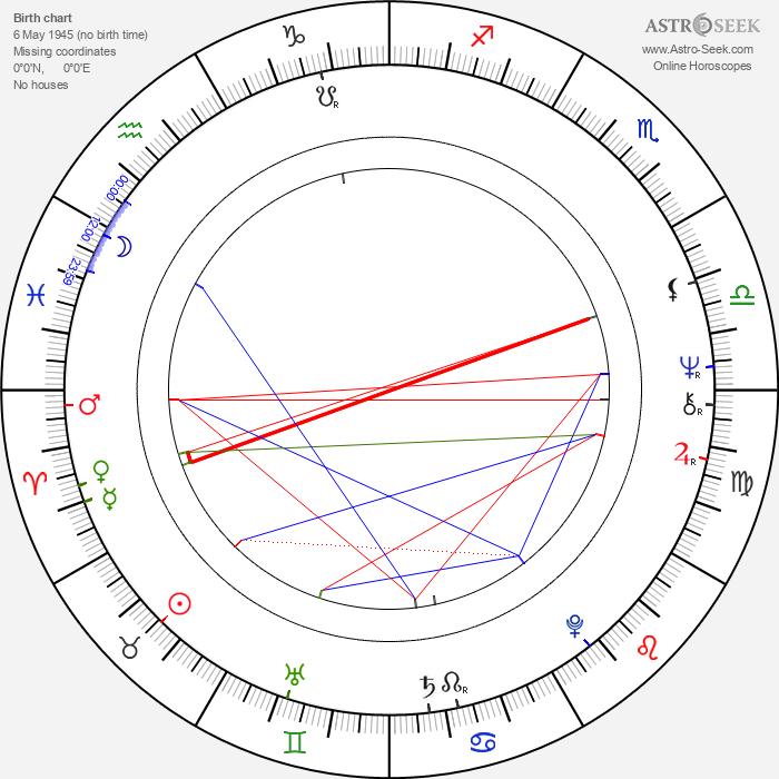 Constantin Cojocaru - Astrology Natal Birth Chart