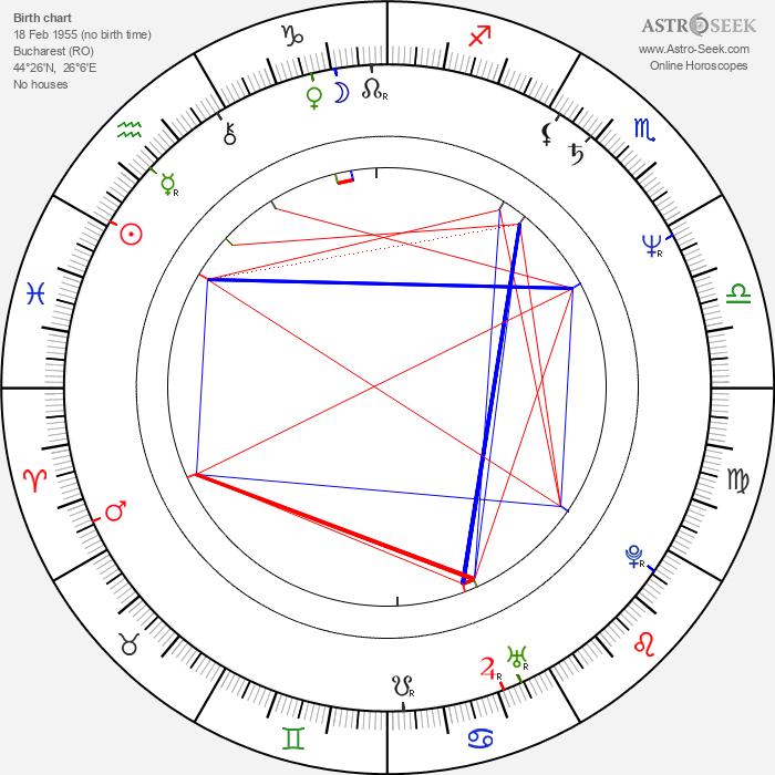 Constantin Cotimanis - Astrology Natal Birth Chart