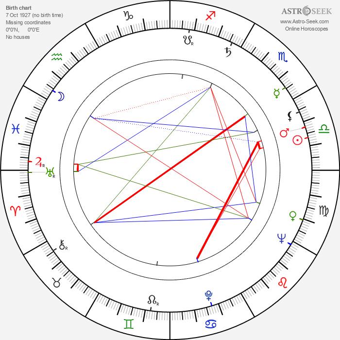 Constantin Neagu - Astrology Natal Birth Chart
