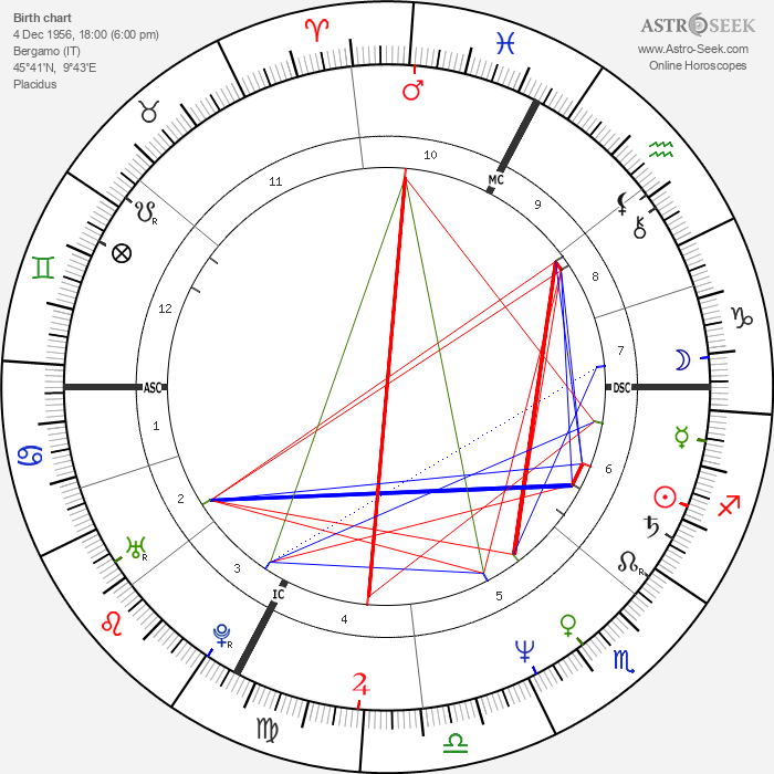 Constantino Rocca - Astrology Natal Birth Chart