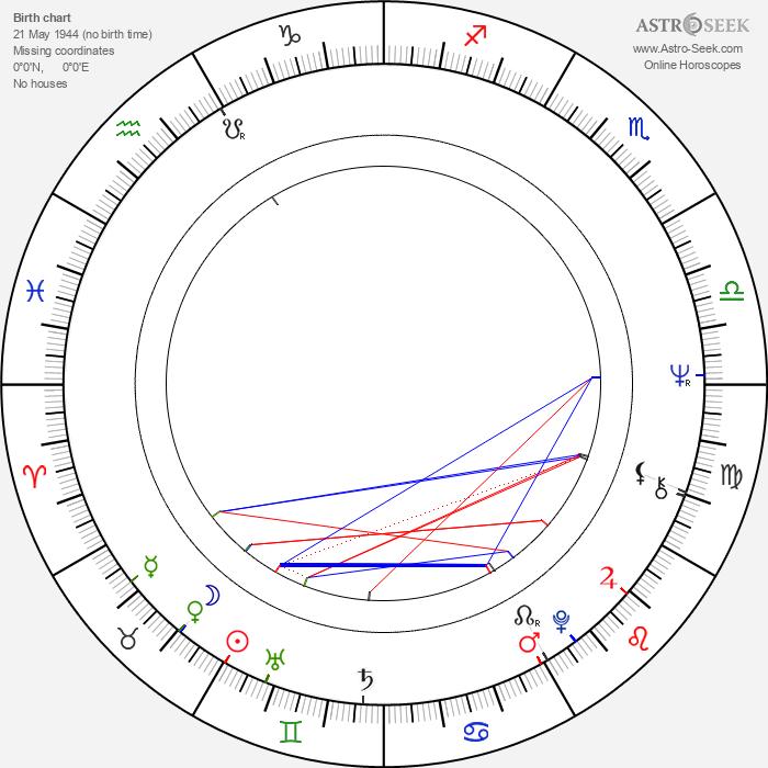 Consuela Morávková - Astrology Natal Birth Chart