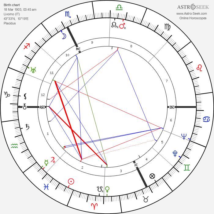 Conte Galeazzo Ciano - Astrology Natal Birth Chart