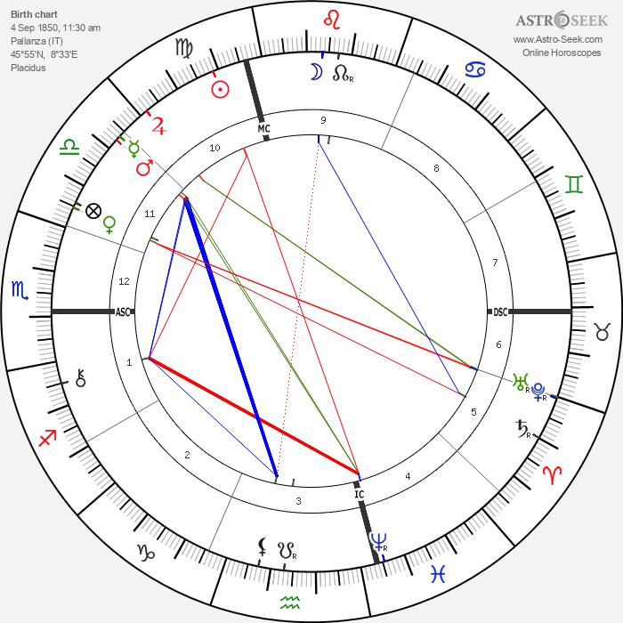 Conte Luigi Cadorna - Astrology Natal Birth Chart
