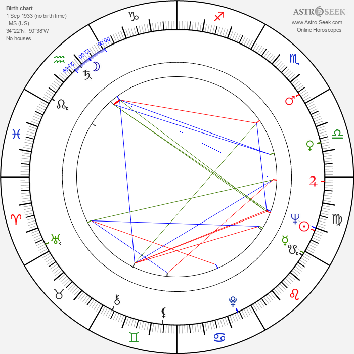 Conway Twitty - Astrology Natal Birth Chart