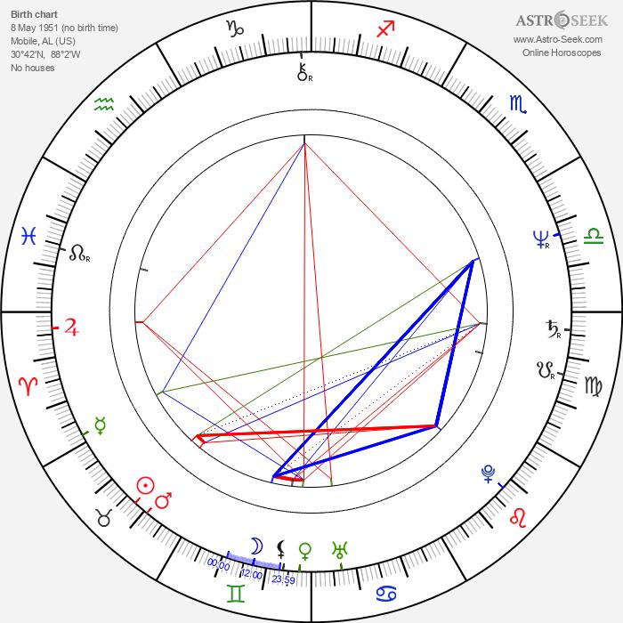 Cooper Huckabee - Astrology Natal Birth Chart
