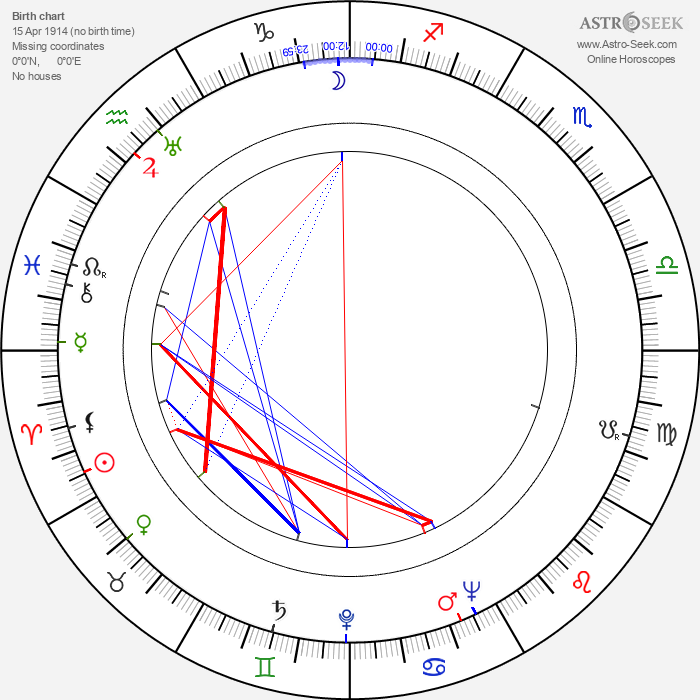 Cora Lee Day - Astrology Natal Birth Chart