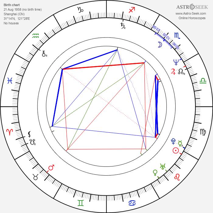 Cora Miao - Astrology Natal Birth Chart