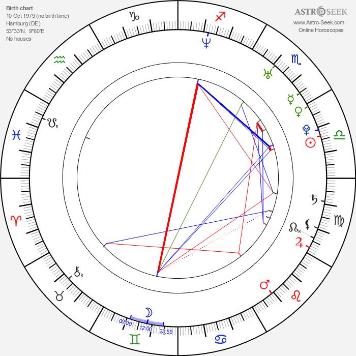 Cora Sabrina Grimm - Astrology Natal Birth Chart