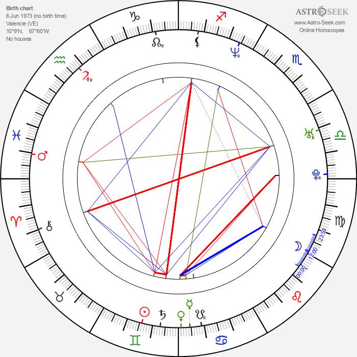 Coraima Torres - Astrology Natal Birth Chart
