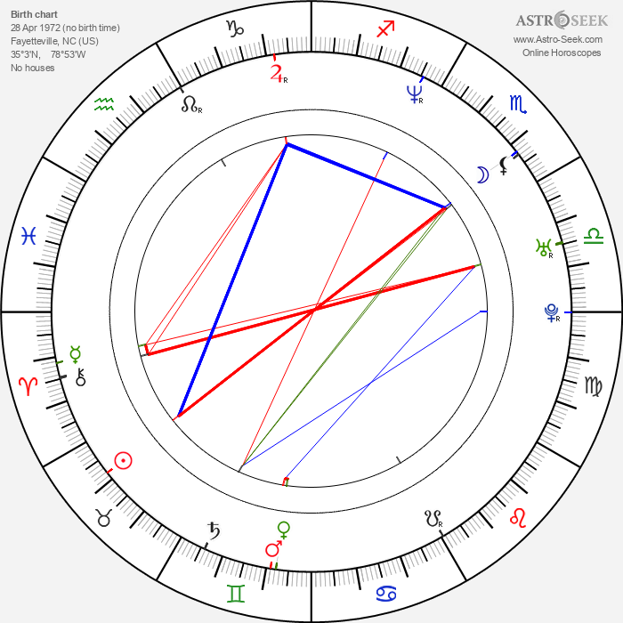 Coral Sands - Astrology Natal Birth Chart