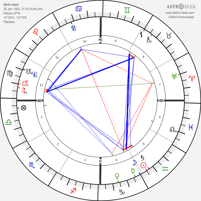 Corazon Aquino - Astrology Natal Birth Chart
