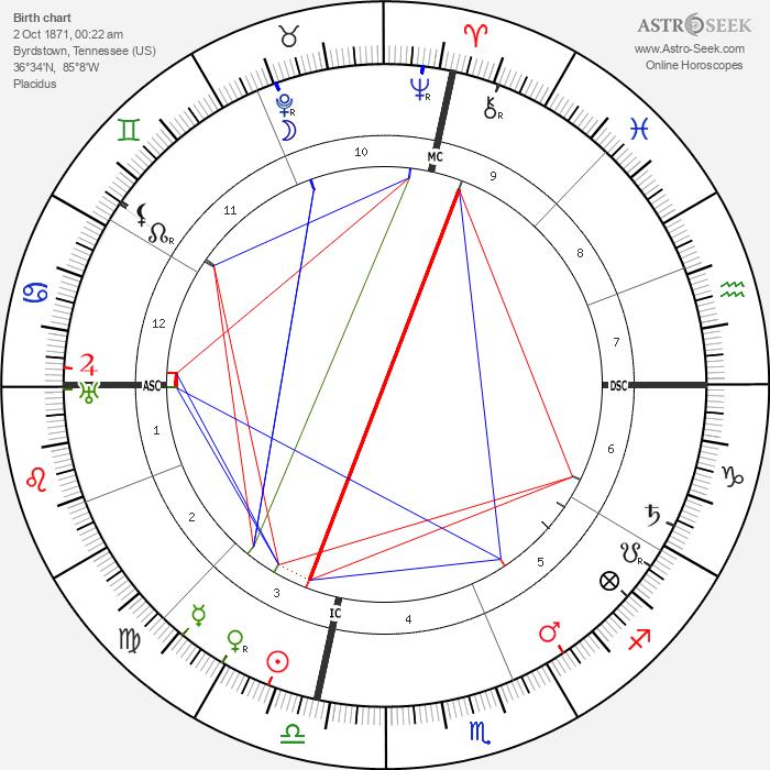 Cordell Hull - Astrology Natal Birth Chart