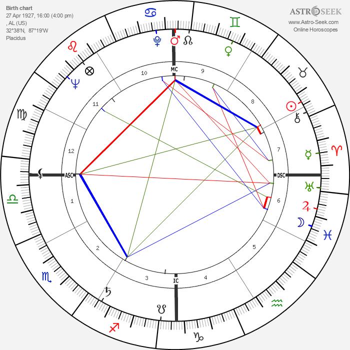 Coretta Scott King - Astrology Natal Birth Chart