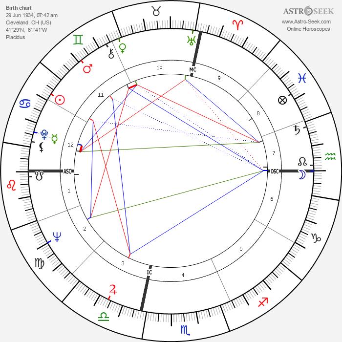 Corey Allen - Astrology Natal Birth Chart