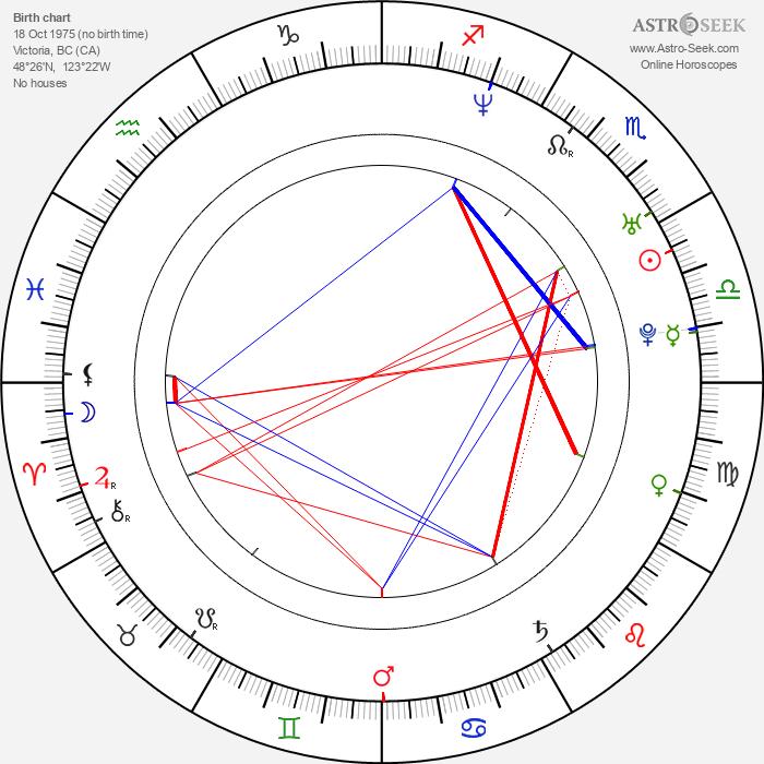 Corey Large - Astrology Natal Birth Chart