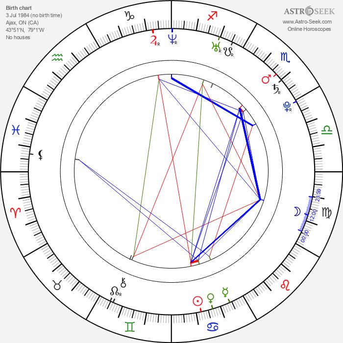 Corey Sevier - Astrology Natal Birth Chart