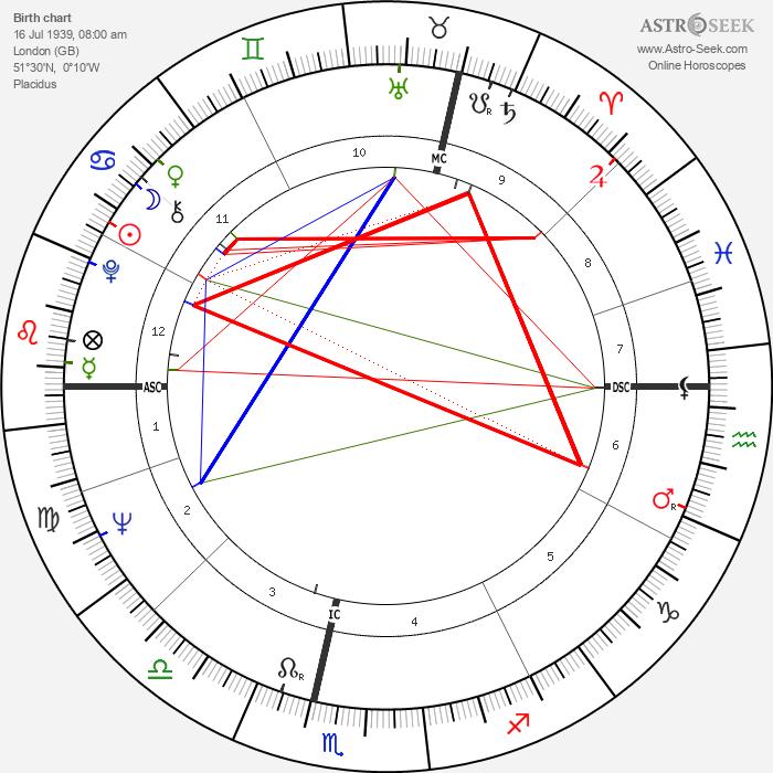 Corin Redgrave - Astrology Natal Birth Chart
