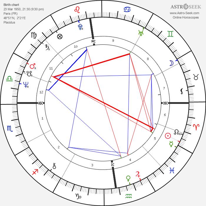 Corinne Clery - Astrology Natal Birth Chart